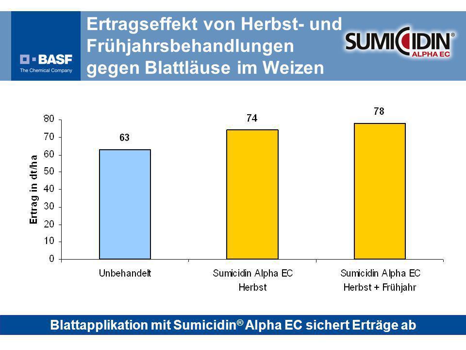 Ertragseffekt von Herbst- und Frühjahrsbehandlungen gegen Blattläuse im Weizen Blattapplikation mit Sumicidin ® Alpha EC sichert Erträge ab