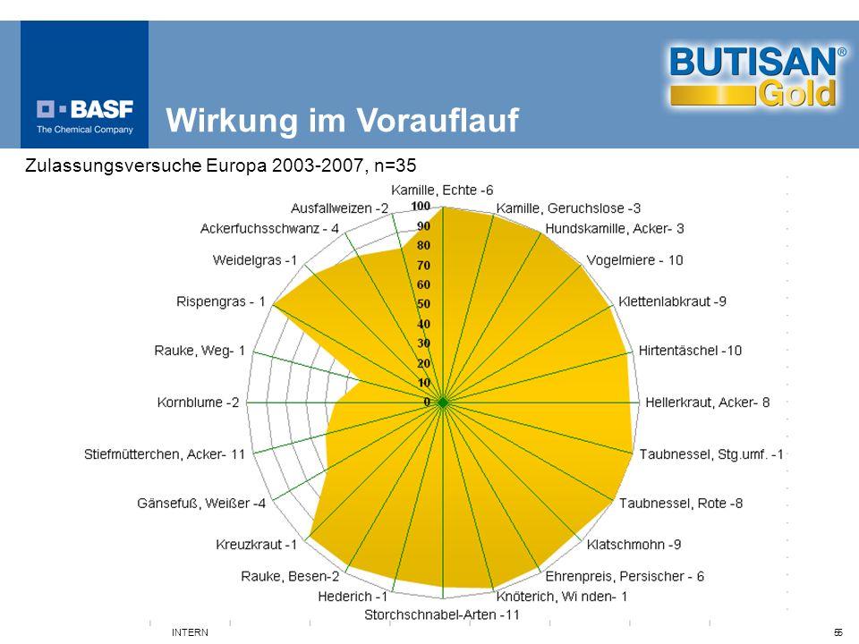 5 INTERN 5 Zulassungsversuche Europa 2003-2007, n=35 Wirkung im Vorauflauf