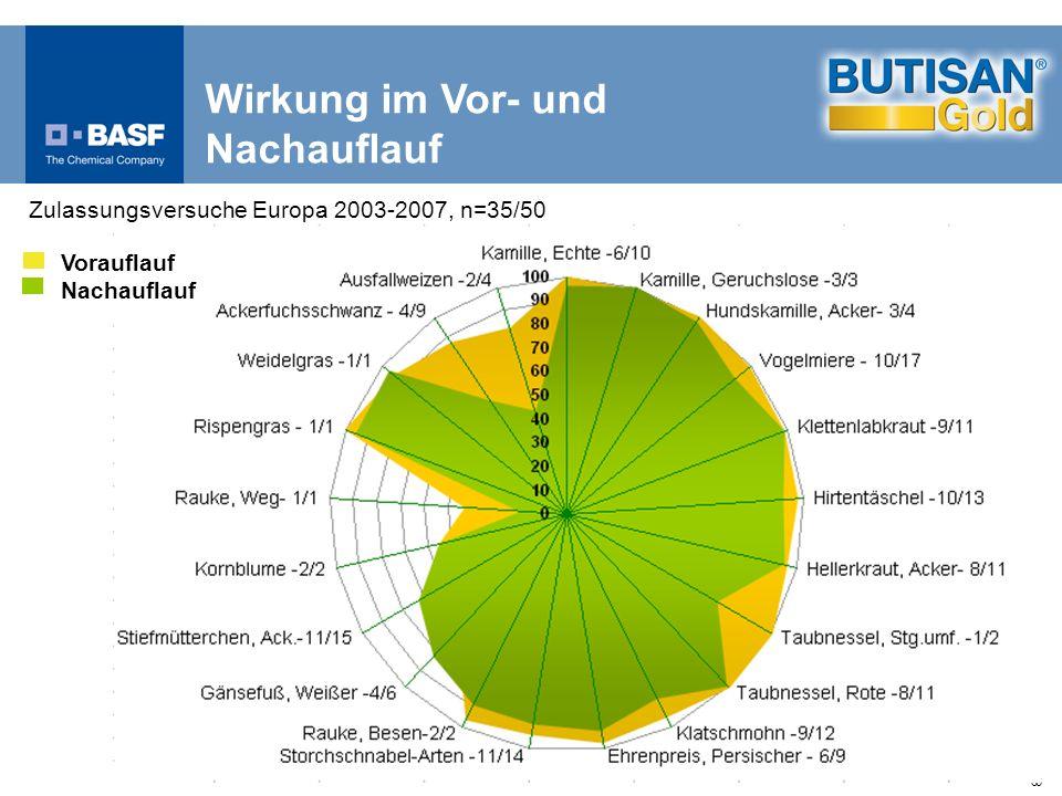 66 Wirkung im Vor- und Nachauflauf Zulassungsversuche Europa 2003-2007, n=35/50 Vorauflauf Nachauflauf