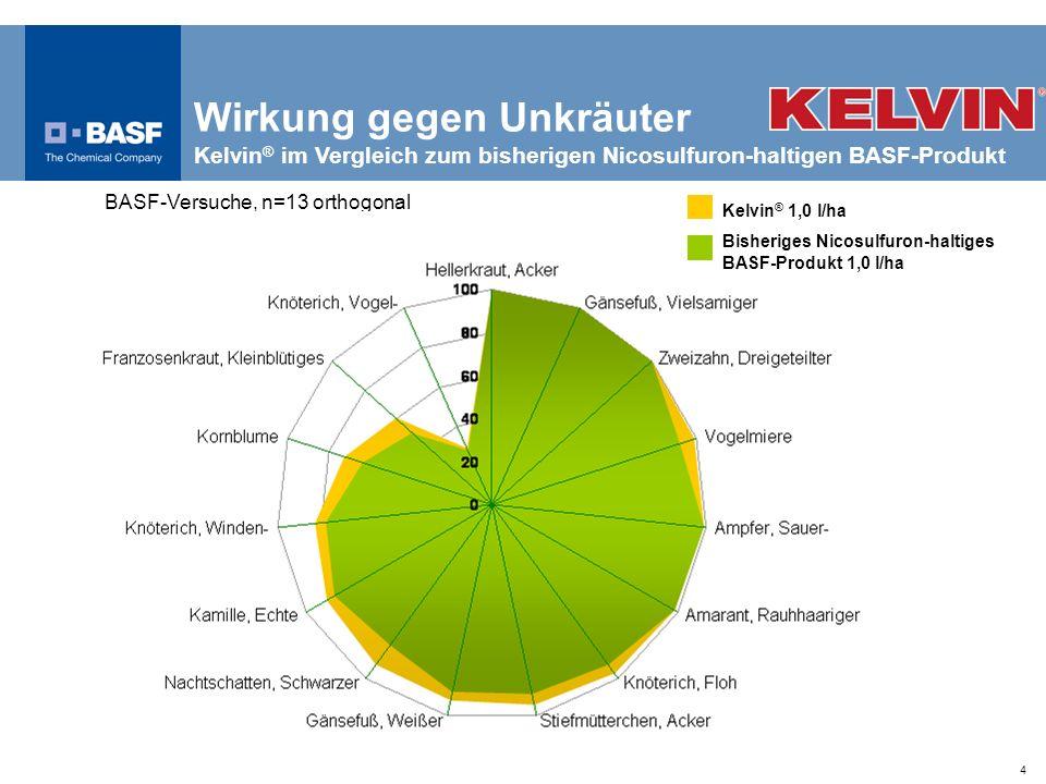4 Wirkung gegen Unkräuter Kelvin ® im Vergleich zum bisherigen Nicosulfuron-haltigen BASF-Produkt BASF-Versuche, n=13 orthogonal Wirkung (%) Kelvin ®