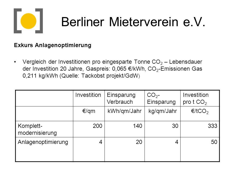 Berliner Mieterverein e.V. Exkurs Anlagenoptimierung Vergleich der Investitionen pro eingesparte Tonne CO 2 – Lebensdauer der Investition 20 Jahre, Ga