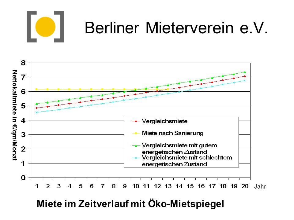 Berliner Mieterverein e.V. Miete im Zeitverlauf mit Öko-Mietspiegel Jahr Nettokaltmiete in /qm/Monat
