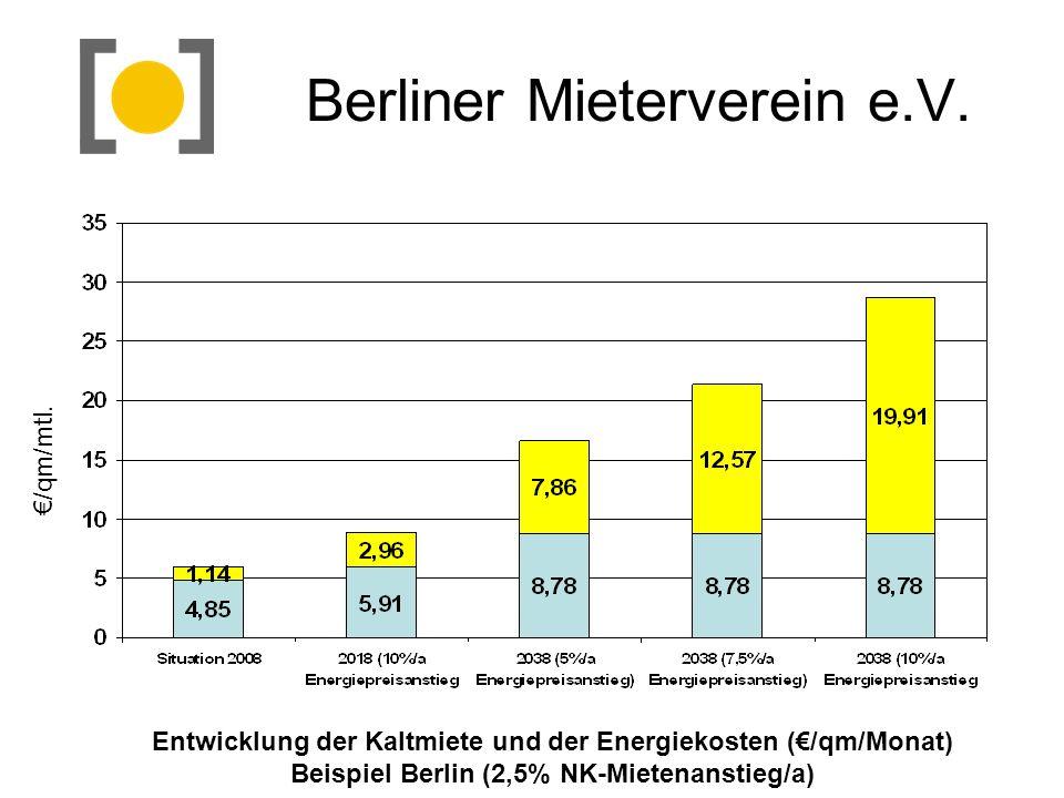 Berliner Mieterverein e.V. Entwicklung der Kaltmiete und der Energiekosten (/qm/Monat) Beispiel Berlin (2,5% NK-Mietenanstieg/a) /qm/mtl.