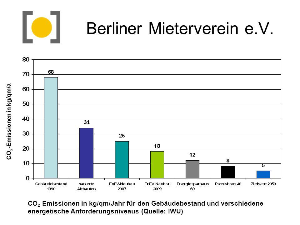 Berliner Mieterverein e.V. CO 2 Emissionen in kg/qm/Jahr für den Gebäudebestand und verschiedene energetische Anforderungsniveaus (Quelle: IWU) CO 2 -