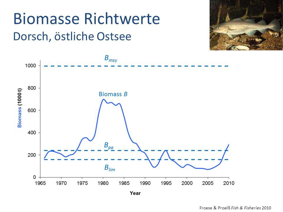 Biomasse Richtwerte Dorsch, östliche Ostsee Froese & Proelß Fish & Fisheries 2010