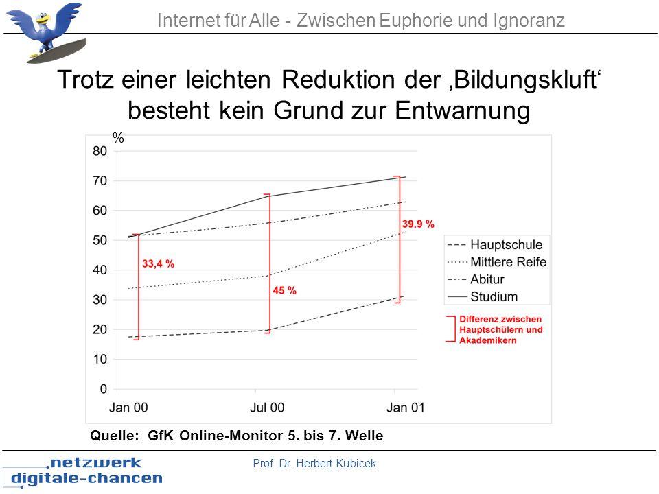Prof. Dr. Herbert Kubicek Internet für Alle - Zwischen Euphorie und Ignoranz Quelle: GfK Online-Monitor 5. bis 7. Welle Trotz einer leichten Reduktion