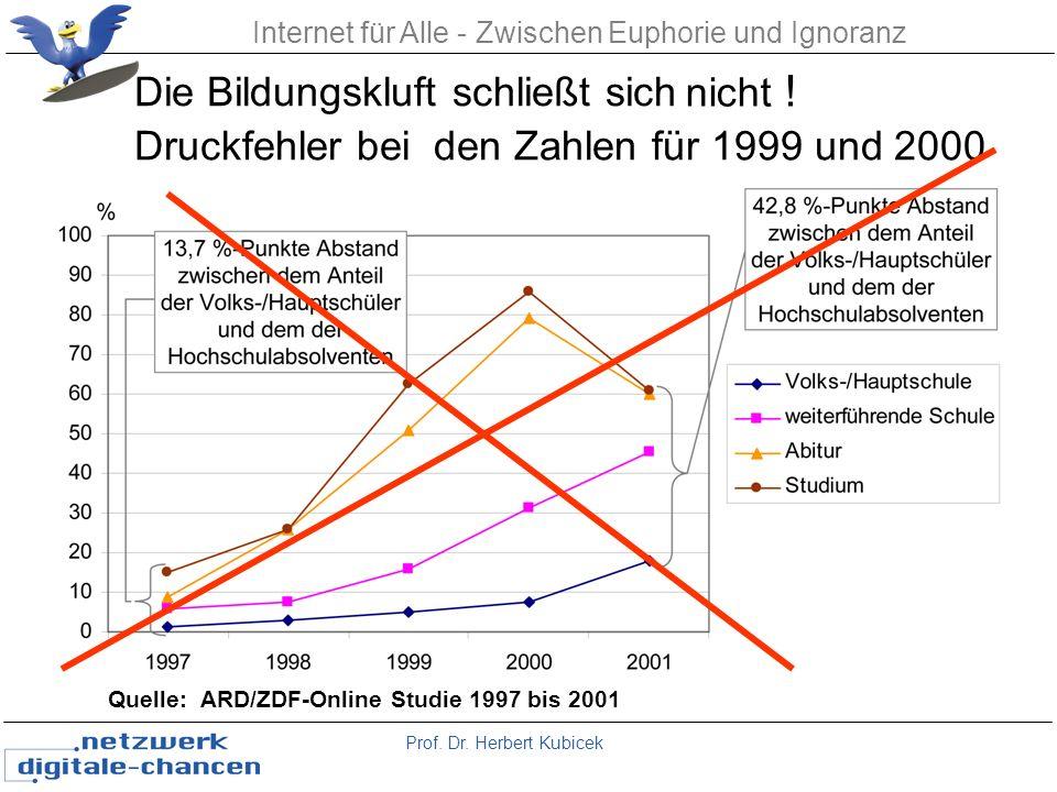 Prof. Dr. Herbert Kubicek Internet für Alle - Zwischen Euphorie und Ignoranz Die Bildungskluft schließt sich Quelle: ARD/ZDF-Online Studie 1997 bis 20
