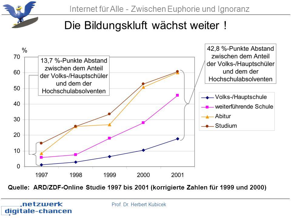 Prof. Dr. Herbert Kubicek Internet für Alle - Zwischen Euphorie und Ignoranz Die Bildungskluft wächst weiter ! Quelle: ARD/ZDF-Online Studie 1997 bis