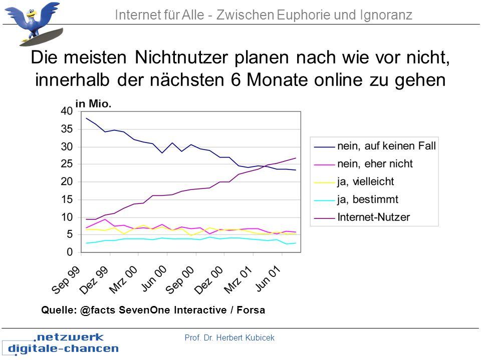 Prof. Dr. Herbert Kubicek Internet für Alle - Zwischen Euphorie und Ignoranz Die meisten Nichtnutzer planen nach wie vor nicht, innerhalb der nächsten