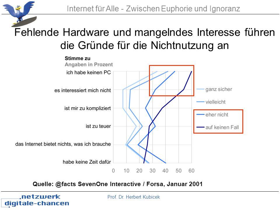 Prof. Dr. Herbert Kubicek Internet für Alle - Zwischen Euphorie und Ignoranz Quelle: @facts SevenOne Interactive / Forsa, Januar 2001 Fehlende Hardwar
