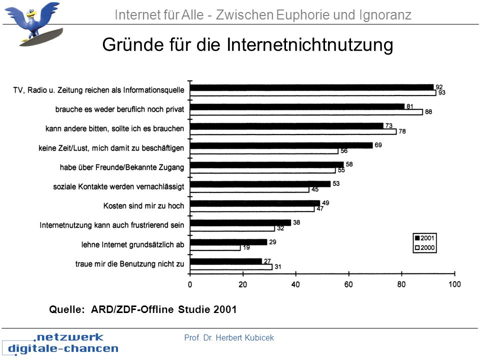 Prof. Dr. Herbert Kubicek Internet für Alle - Zwischen Euphorie und Ignoranz Quelle: ARD/ZDF-Offline Studie 2001 Gründe für die Internetnichtnutzung