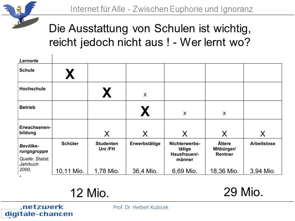 Prof. Dr. Herbert Kubicek Internet für Alle - Zwischen Euphorie und Ignoranz Die Ausstattung von Schulen ist wichtig, reicht jedoch nicht aus ! - Wer