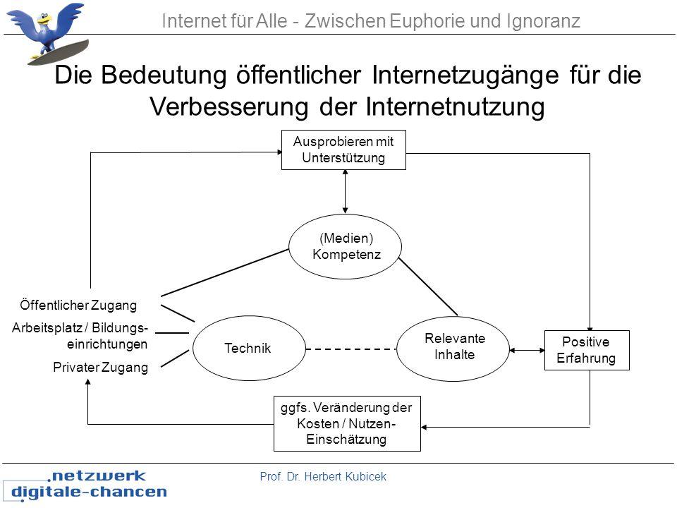Prof. Dr. Herbert Kubicek Internet für Alle - Zwischen Euphorie und Ignoranz Relevante Inhalte Die Bedeutung öffentlicher Internetzugänge für die Verb