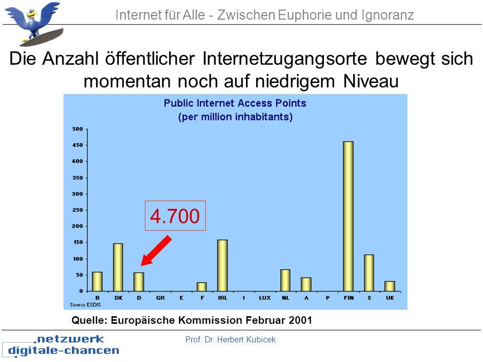 Prof. Dr. Herbert Kubicek Internet für Alle - Zwischen Euphorie und Ignoranz Die Anzahl öffentlicher Internetzugangsorte bewegt sich momentan noch auf