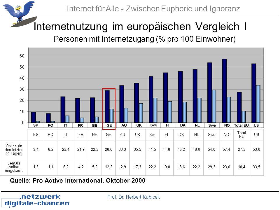 Internet für Alle - Zwischen Euphorie und Ignoranz Internetnutzung im europäischen Vergleich I ESPOITFRBEGEAUUKSwiFIDKNLSweNO Total EU US Online (in d