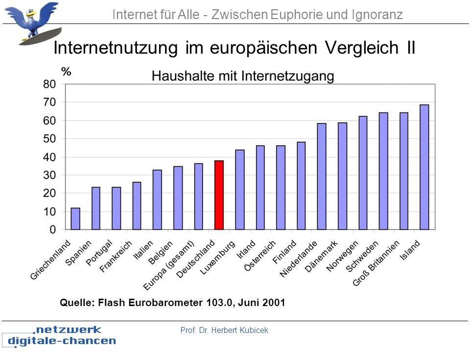 Prof. Dr. Herbert Kubicek Internet für Alle - Zwischen Euphorie und Ignoranz Internetnutzung im europäischen Vergleich II Quelle: Flash Eurobarometer