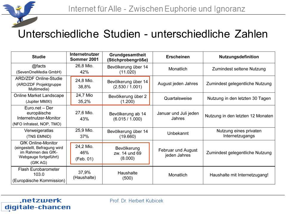 Prof. Dr. Herbert Kubicek Internet für Alle - Zwischen Euphorie und Ignoranz Unterschiedliche Studien - unterschiedliche Zahlen