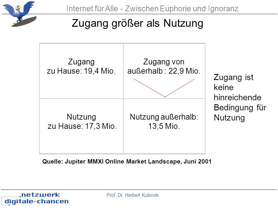 Prof. Dr. Herbert Kubicek Internet für Alle - Zwischen Euphorie und Ignoranz Zugang zu Hause: 19,4 Mio. Zugang von außerhalb : 22,9 Mio. Nutzung zu Ha