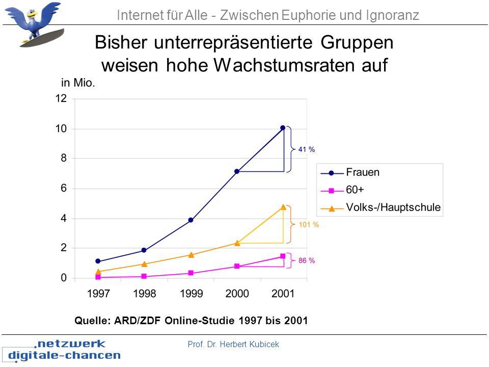 Prof. Dr. Herbert Kubicek Internet für Alle - Zwischen Euphorie und Ignoranz Quelle: ARD/ZDF Online-Studie 1997 bis 2001 Bisher unterrepräsentierte Gr