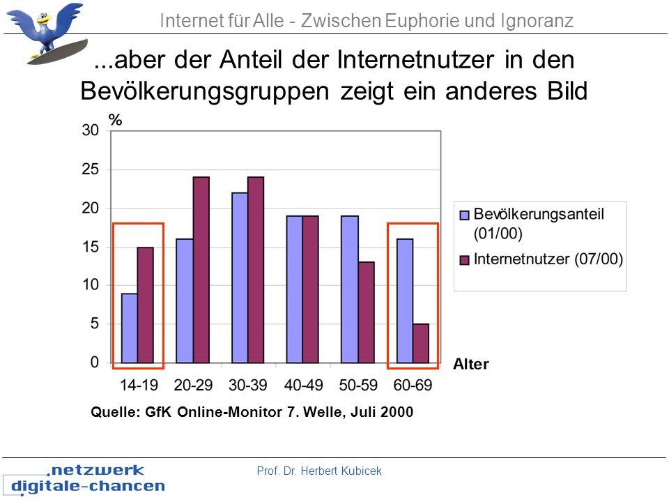 Prof. Dr. Herbert Kubicek Internet für Alle - Zwischen Euphorie und Ignoranz...aber der Anteil der Internetnutzer in den Bevölkerungsgruppen zeigt ein
