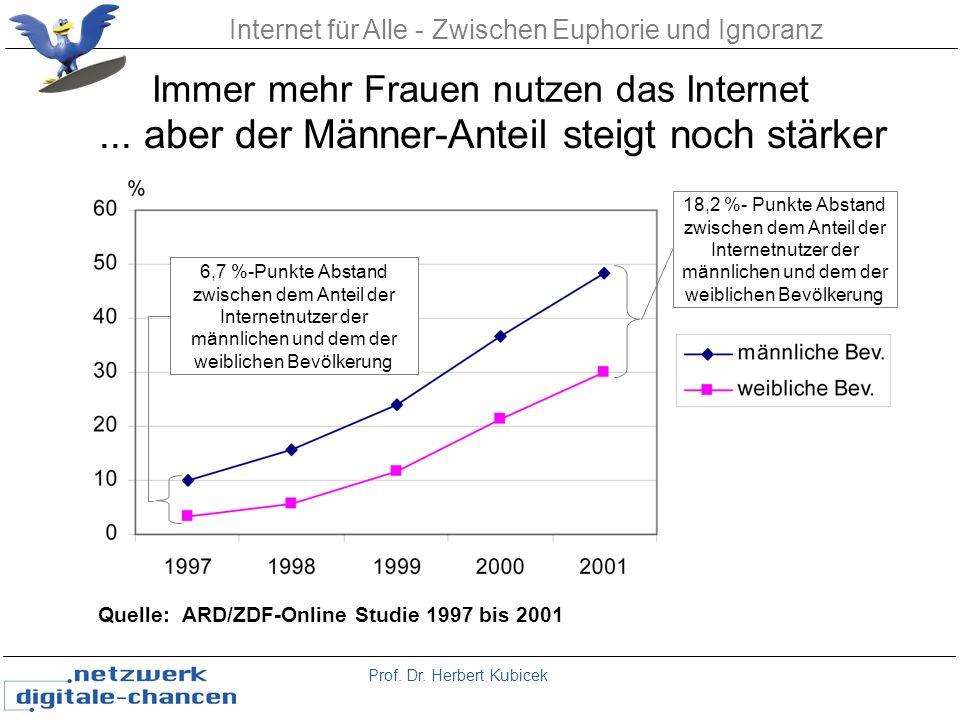 Prof. Dr. Herbert Kubicek Internet für Alle - Zwischen Euphorie und Ignoranz Immer mehr Frauen nutzen das Internet Quelle: ARD/ZDF-Online Studie 1997