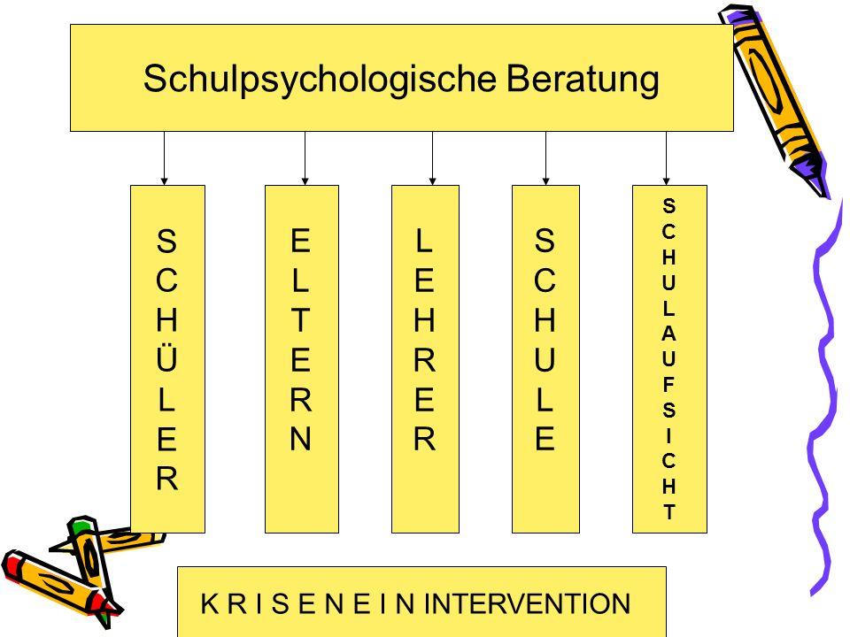 Schulpsychologische Beratung SCHÜLERSCHÜLER ELTERNELTERN LEHRERLEHRER SCHULESCHULE SCHULAUFSICHTSCHULAUFSICHT K R I S E N E I N INTERVENTION