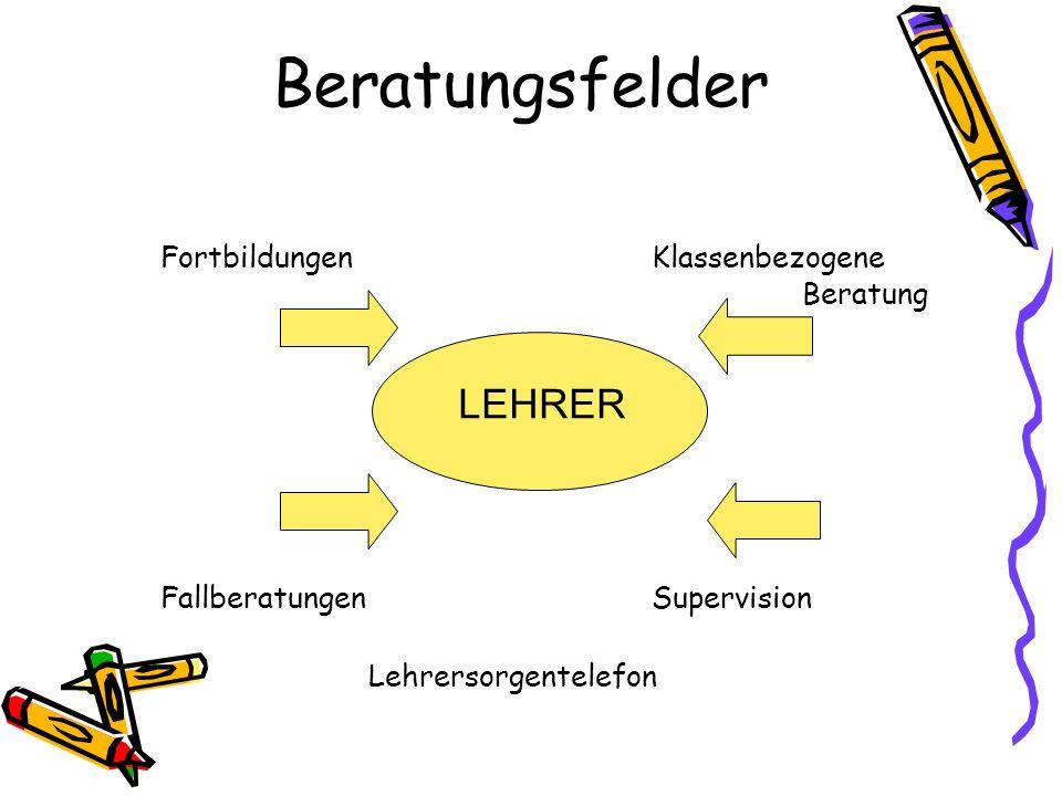 Beratungsfelder FortbildungenKlassenbezogene Beratung FallberatungenSupervision Lehrersorgentelefon LEHRER