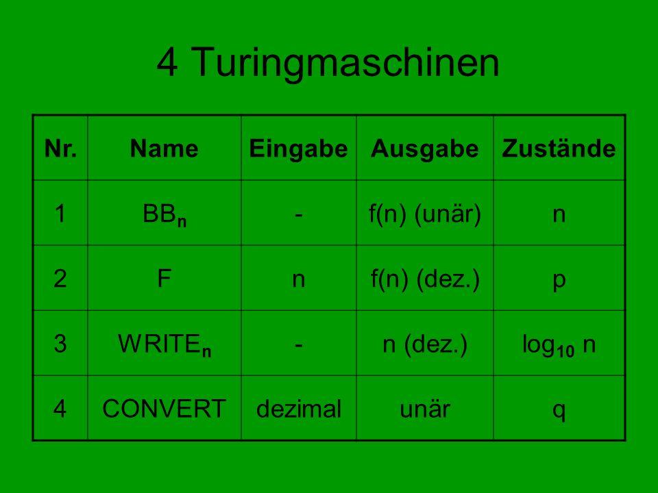 4 Turingmaschinen Nr.NameEingabeAusgabeZustände 1BB n -f(n) (unär)n 2Fnf(n) (dez.)p 3WRITE n -n (dez.)log 10 n 4CONVERTdezimalunärq