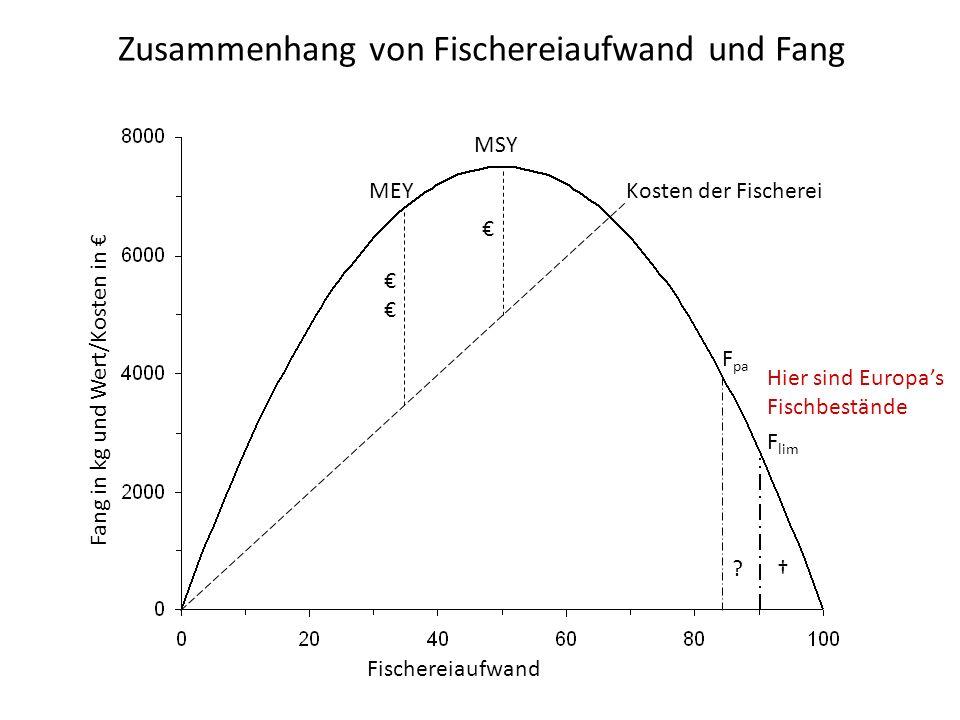 Zusammenhang von Fischereiaufwand und Fang MSY Kosten der Fischerei MEY F pa ? F lim Hier sind Europas Fischbestände Fischereiaufwand Fang in kg und W