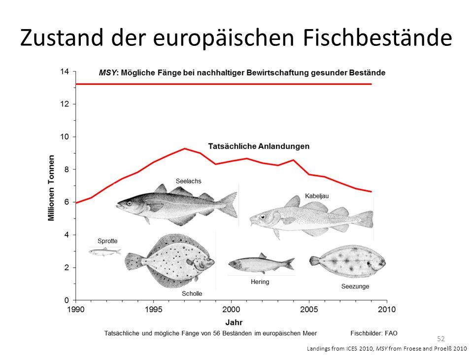 Zustand der europäischen Fischbestände 52 Landings from ICES 2010, MSY from Froese and Proelß 2010
