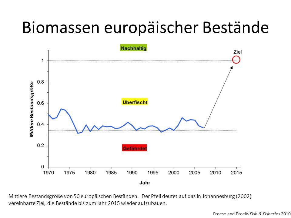 Mittlere Bestandsgröße von 50 europäischen Beständen. Der Pfeil deutet auf das in Johannesburg (2002) vereinbarte Ziel, die Bestände bis zum Jahr 2015