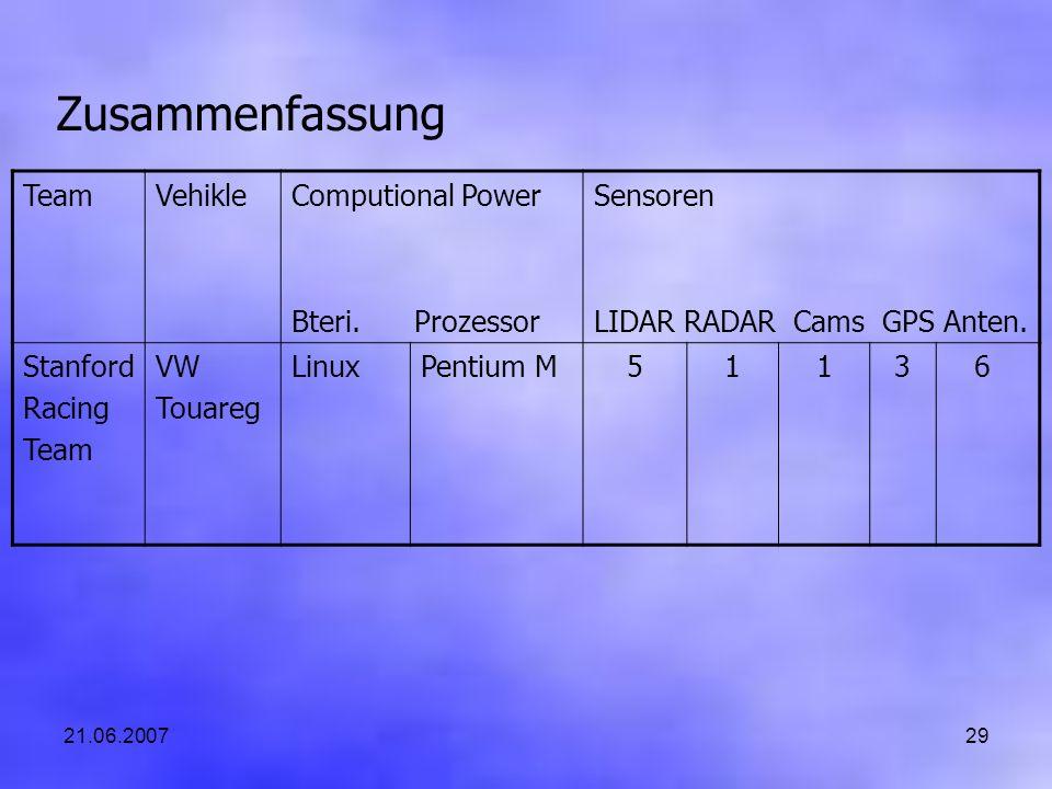 21.06.200729 Zusammenfassung TeamVehikleComputional Power Bteri. Prozessor Sensoren LIDAR RADAR Cams GPS Anten. Stanford Racing Team VW Touareg LinuxP