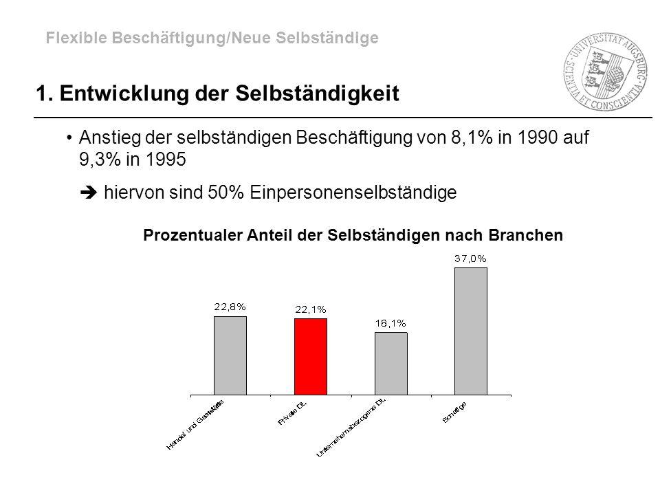 1. Entwicklung der Selbständigkeit Anstieg der selbständigen Beschäftigung von 8,1% in 1990 auf 9,3% in 1995 hiervon sind 50% Einpersonenselbständige