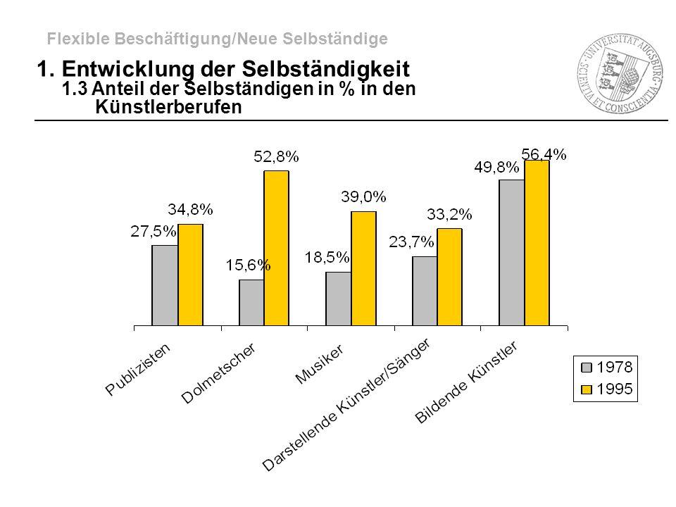1.Entwicklung der Selbständigkeit 1.3 Anteil der Selbständigen in % in den Künstlerberufen Flexible Beschäftigung/Neue Selbständige