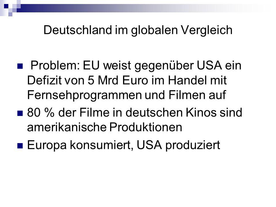 Deutschland im globalen Vergleich Problem: EU weist gegenüber USA ein Defizit von 5 Mrd Euro im Handel mit Fernsehprogrammen und Filmen auf 80 % der F