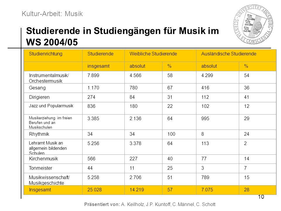 Kultur-Arbeit: Musik Präsentiert von: A. Keilholz, J.P. Kuntoff, C. Männel, C. Schott 10 Studierende in Studiengängen für Musik im WS 2004/05 Studienr