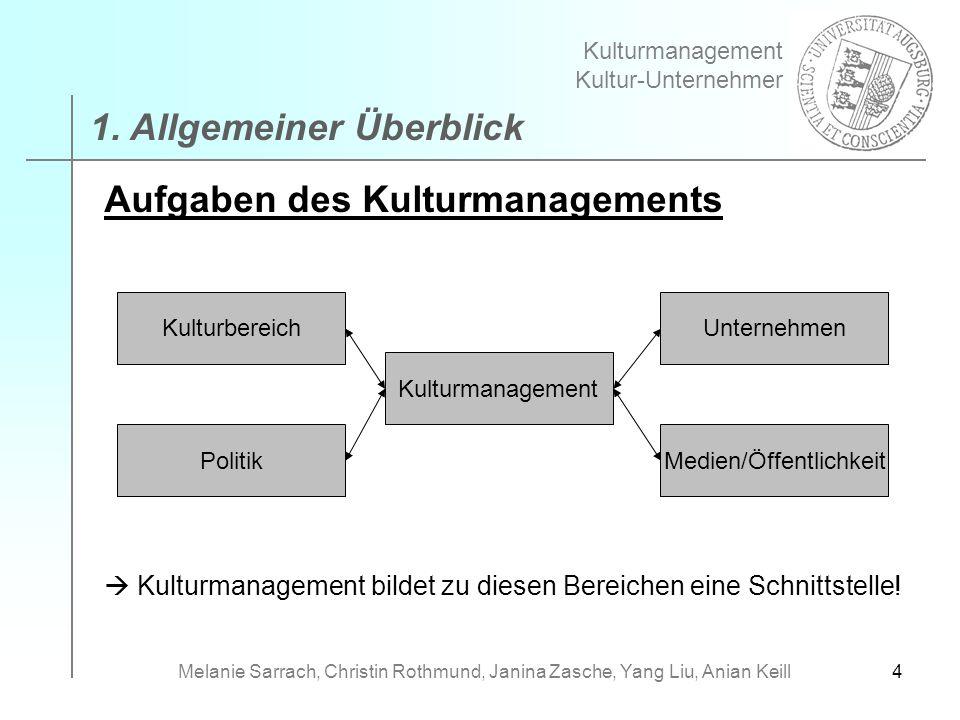 4 Aufgaben des Kulturmanagements Kulturmanagement bildet zu diesen Bereichen eine Schnittstelle! 1. Allgemeiner Überblick Kulturmanagement Kultur-Unte