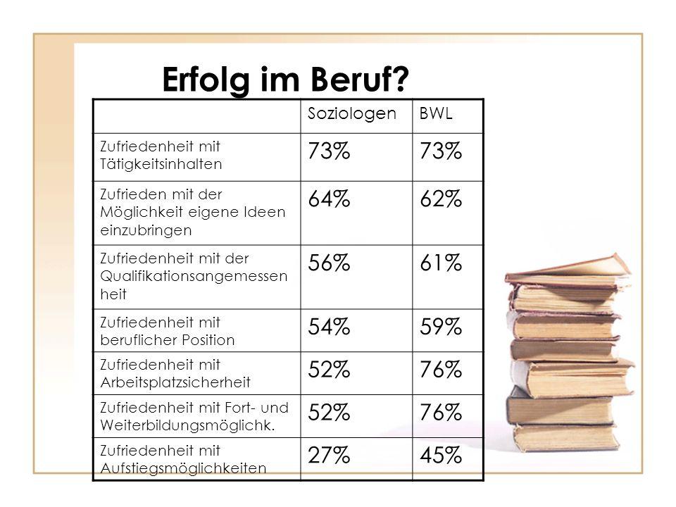 Erfolg im Beruf? SoziologenBWL Zufriedenheit mit Tätigkeitsinhalten 73% Zufrieden mit der Möglichkeit eigene Ideen einzubringen 64%62% Zufriedenheit m