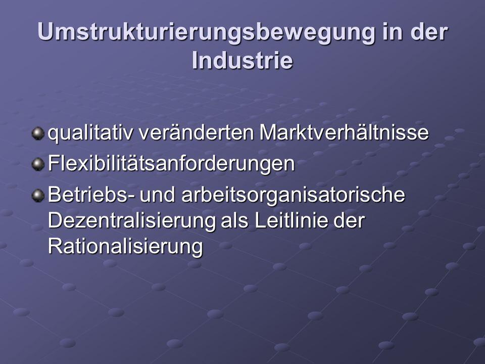 Umstrukturierungsbewegung in der Industrie qualitativ veränderten Marktverhältnisse Flexibilitätsanforderungen Betriebs- und arbeitsorganisatorische Dezentralisierung als Leitlinie der Rationalisierung