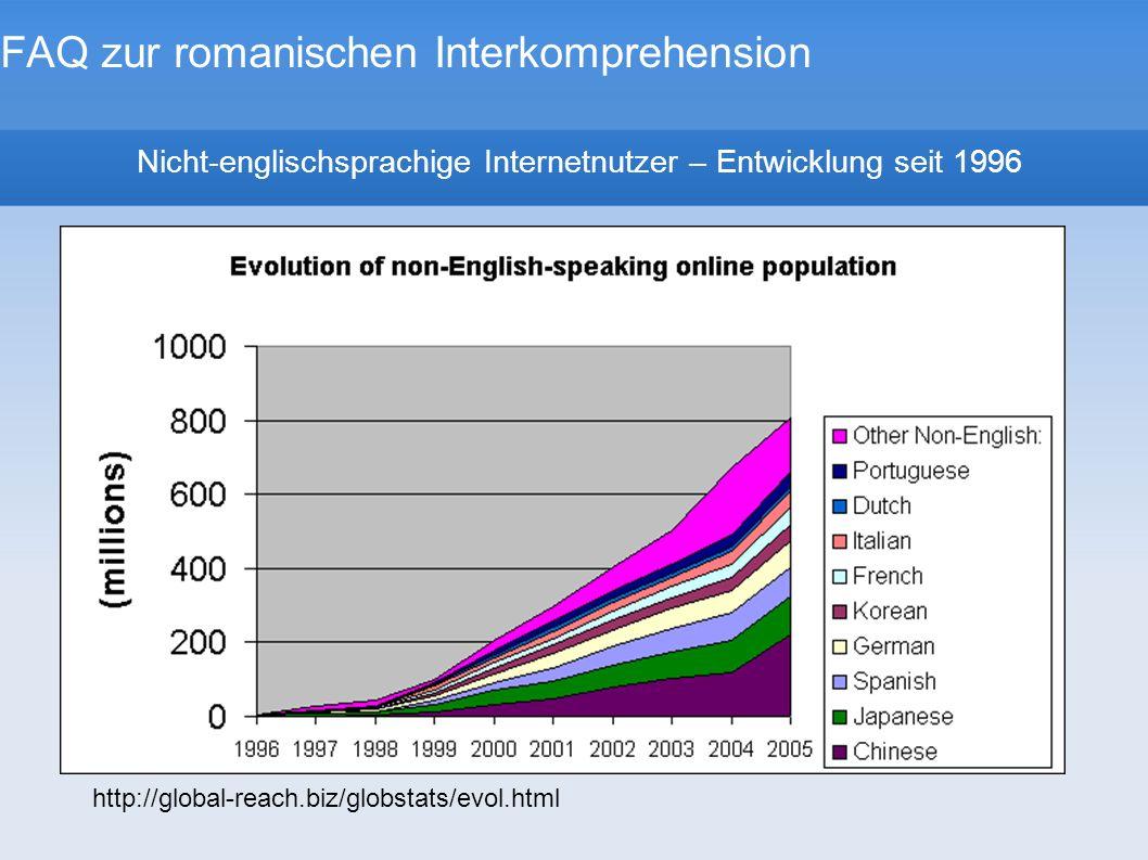 FAQ zur romanischen Interkomprehension Nicht-englischsprachige Internetnutzer – Entwicklung seit 1996 http://global-reach.biz/globstats/evol.html