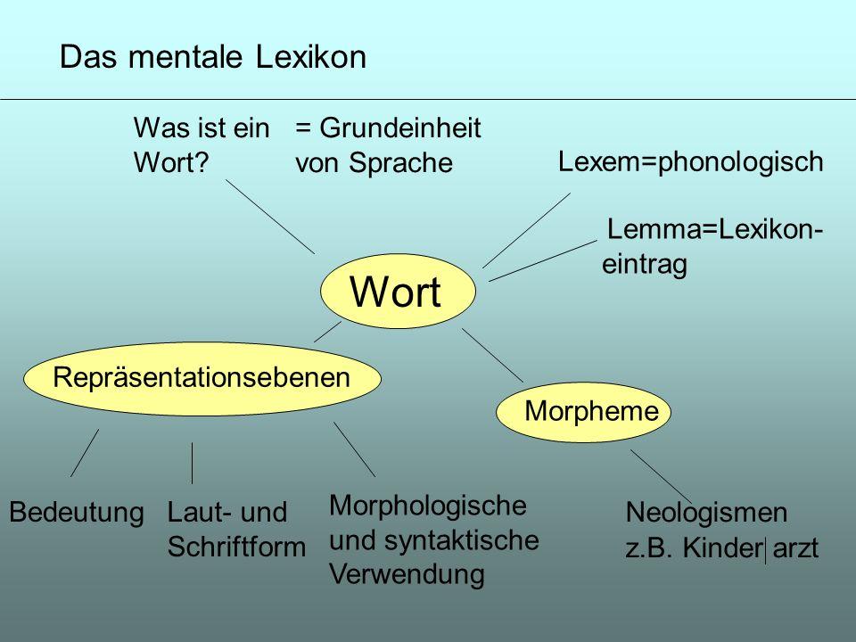 Wort Was ist ein Wort? = Grundeinheit von Sprache Lexem=phonologisch Lemma=Lexikon- eintrag Repräsentationsebenen Morphologische und syntaktische Verw