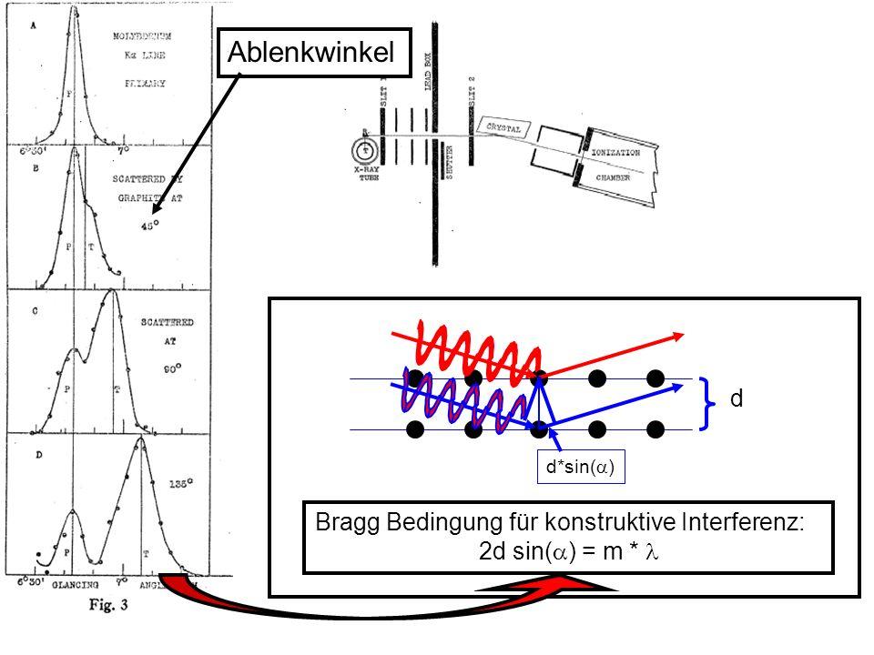 d*sin( ) d Bragg Bedingung für konstruktive Interferenz: 2d sin( ) = m * Ablenkwinkel