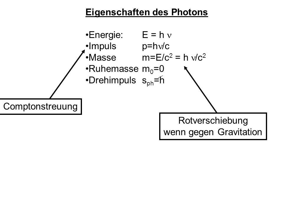 Eigenschaften des Photons Energie: E = h Impuls p=h /c Masse m=E/c 2 = h /c 2 Ruhemassem 0 =0 Drehimpuls s ph =h Comptonstreuung Rotverschiebung wenn