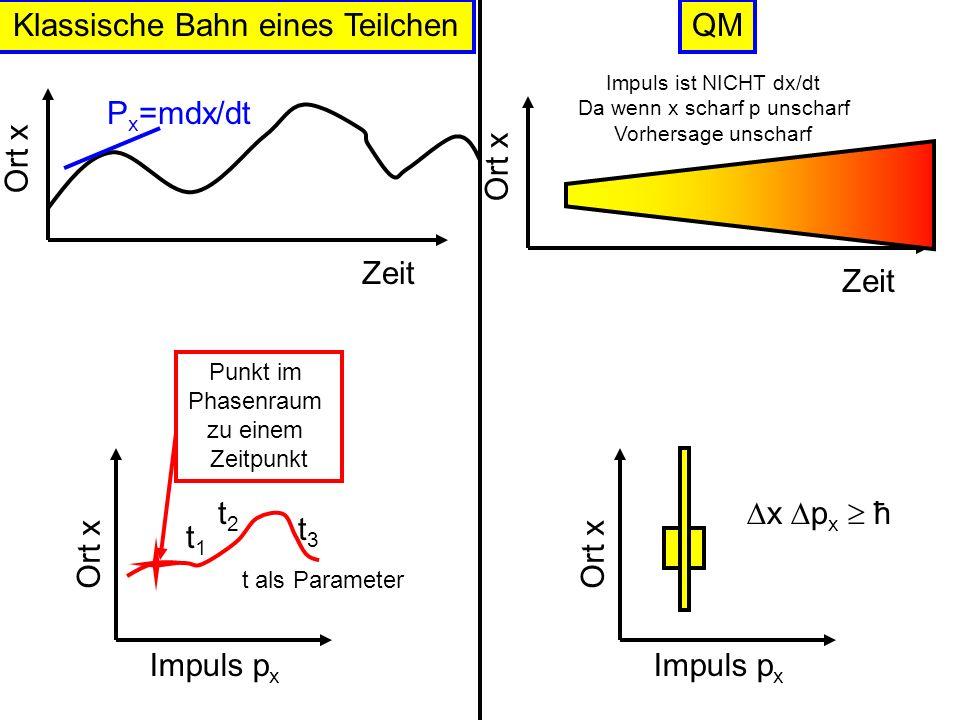 Zeit Ort x Klassische Bahn eines Teilchen P x =mdx/dt Impuls p x Ort x Punkt im Phasenraum zu einem Zeitpunkt QM t als Parameter t1t1 t2t2 t3t3 Impuls