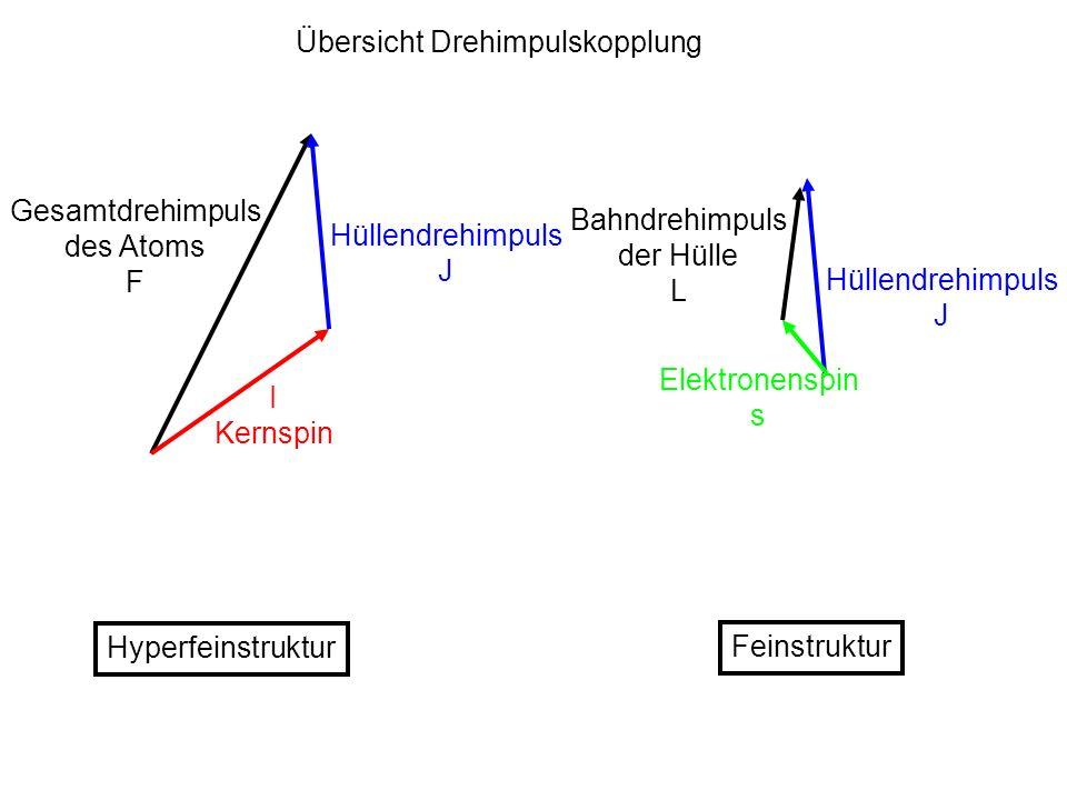 Schrödinger gleichung ohne Spin n=1 l=0 n=2, l=0,1 E n =10eV E FS =10 -4 eV Feinstruktur LS l=0 j=s l=0, j=s l=1, j=3/2 l=1, j=1/2 Relativistische Effekte E rel =10 -4 eV 2p 1/2,2s 1/2 1s 1/2 2p 3/2 E Lamb =4 10 -6 eV Lambshift QED 2p 1/2 2s 1/2 2p 3/2 Hyperfein struktur (Kern) E HFS =10 -6 eV 5.8 10 -6 eV F=1 F=0