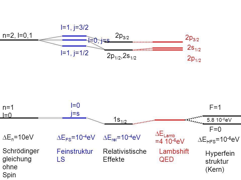 Weitere Effekte des Kerns auf die Energieeigenwerte: Elektrisches Feld: Endliche Kernausdehnung (Abweichung von 1/r bei kleinen Abständen) Elektrisches Quadrupolmoment des Kerns