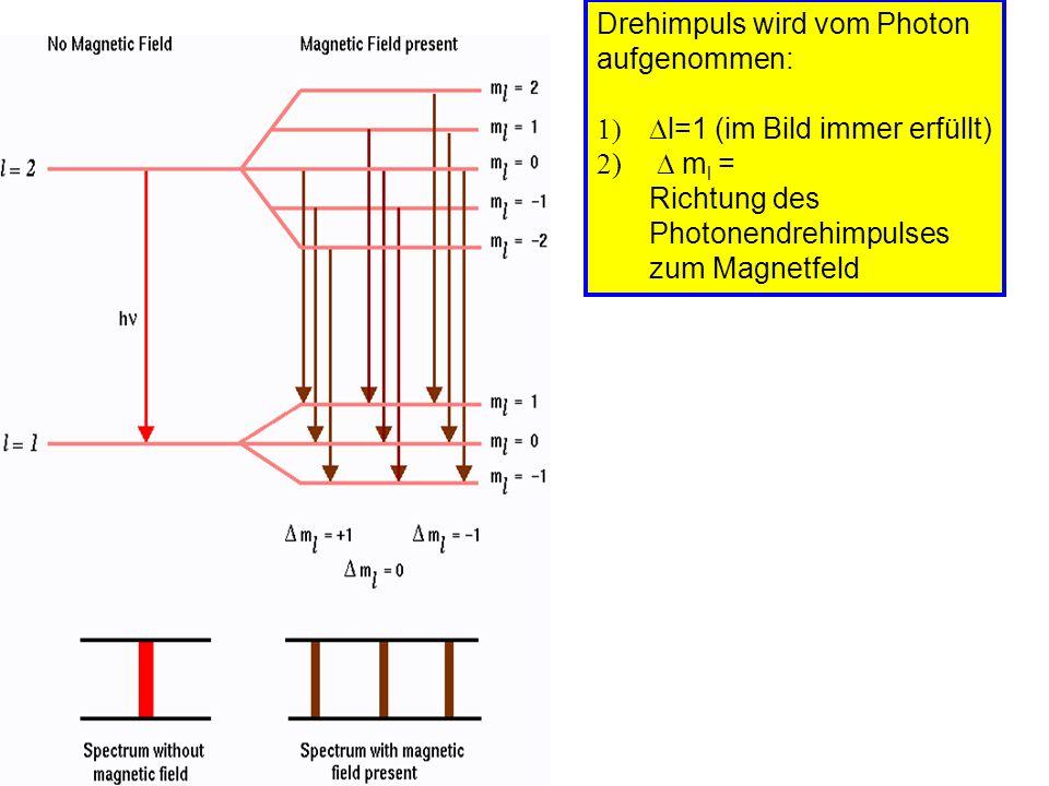 zirkularpolarisiertes Licht Photonendrehimpuls +- h linear polarisiertes Licht Drehimpuls gleichwahrscheinlich in oder gegen Ausbreitungsrichtung Ausbreitungs- richtung m l =1 m l =-1 Ausbreitungs- richtung m l =0