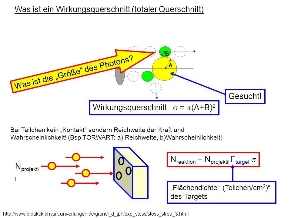 Was ist ein Wirkungsquerschnitt (totaler Querschnitt) http://www.didaktik.physik.uni-erlangen.de/grundl_d_tph/exp_stoss/stoss_streu_3.html Wirkungsque