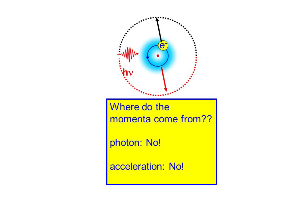 Where do the momenta come from?? photon: No! acceleration: No! h e-e-