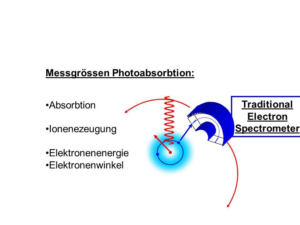 Messgrössen Photoabsorbtion: Absorbtion Ionenezeugung Elektronenenergie Elektronenwinkel Traditional Electron Spectrometer